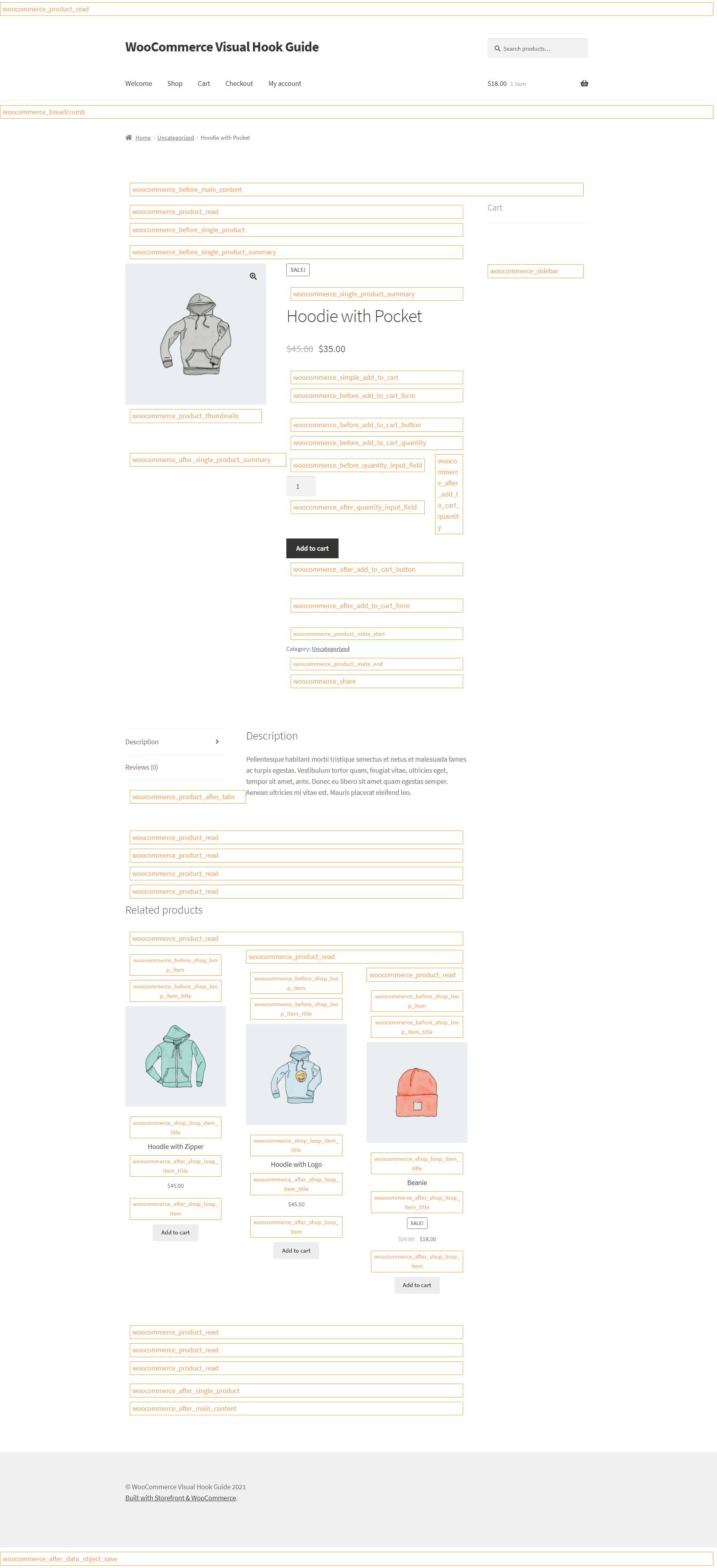 WooCommerce Single Product Page Hooks Visual Guide